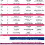 รายการอาหารสายฝนปิ่นโต พฤษภาคม 2558