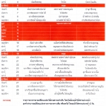 รายการอาหารสายฝนปิ่นโต เดือนเมษายน 2558