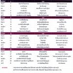 รายการอาหารสายฝนปิ่นโต เดือนตุลาคม 2558